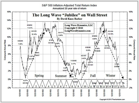 Inflation-Adjusted S&P 500 20-Year Total Return