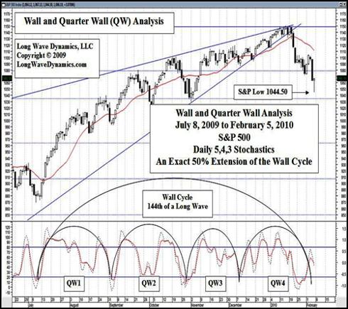 Wall and Quarter Wall Cycle Analysis
