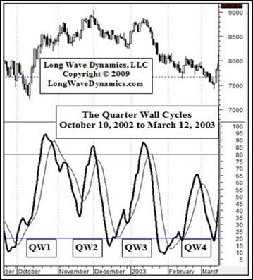 Quarter Wall Cycles