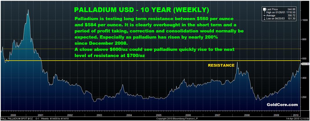 Bloomberg GoldCore chart