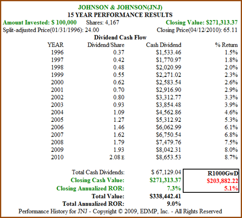 Figure 3b: JNJ 15yr Dividend and Price Performance (click to enlarge)
