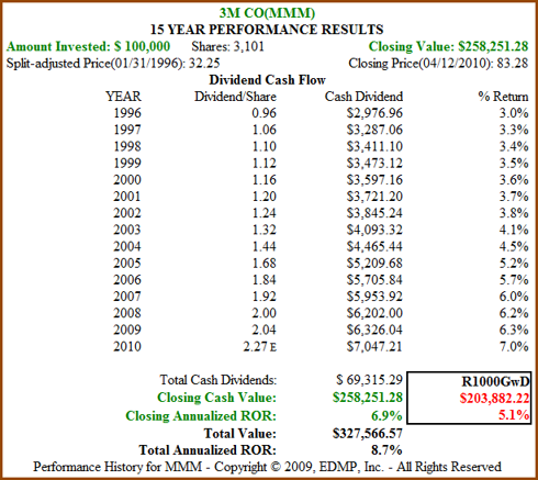 Figure 5b: MMM 15yr Dividend and Price Performance (click to enlarge)