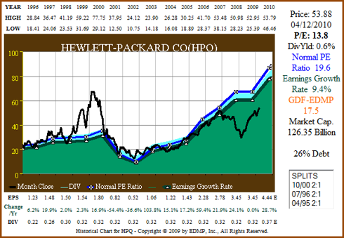 Figure 8a: HPQ 15yr EPS Growth Correlated to Price (click to enlarge)