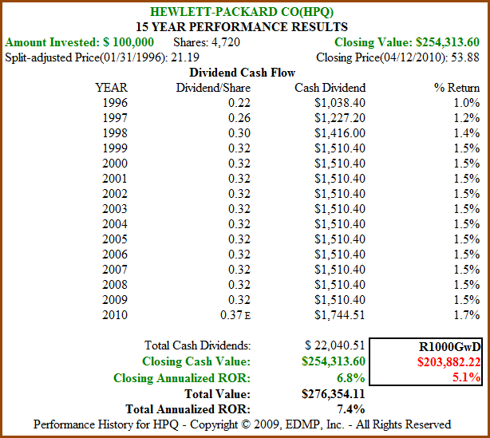 Figure 8b: HPQ 15yr Dividend and Price Performance (click to enlarge)