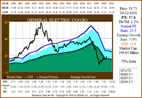 Figure 10b: GE 15yr Dividend and Price Performance (click to enlarge)