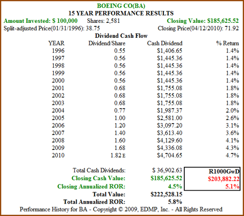 Figure 11b: BA 15yr Dividend and Price Performance (click to enlarge)