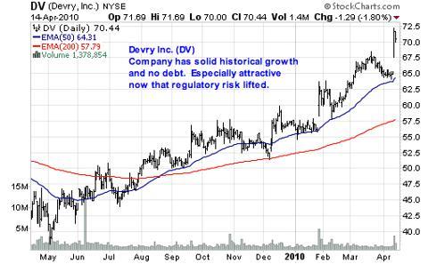 Devry Inc. (DV)