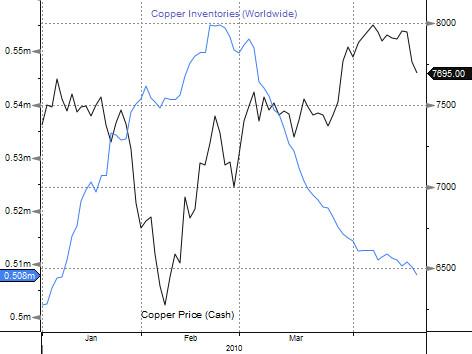 Worldwide Copper Inventories - 2010