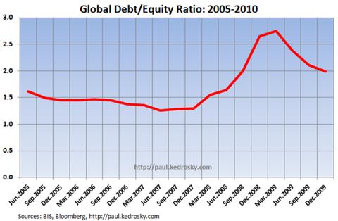 debt-equity