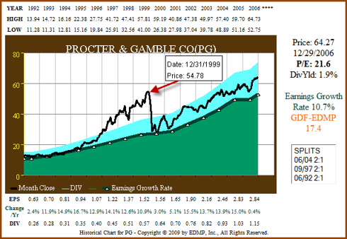 Figure 3c: PG- EPS Growth Correlated to Price ending 2006 (click to enlarge)