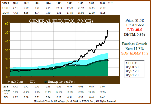 Figure 5a: GE - EPS Growth Correlated to Price ending 1999 (click to enlarge)