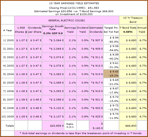 Figure 5b: GE - 10yr Earnings Yield Estimates from 1999 (click to enlarge)