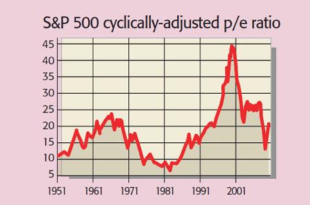 PE-Ratio-of-US-Stocks