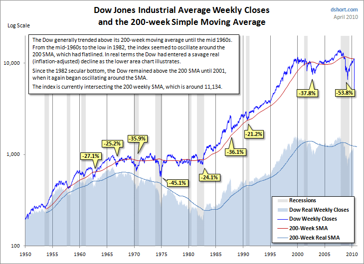 The 200-Week Moving Average in Market History   Seeking Alpha
