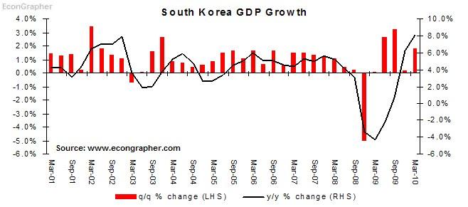 South Korean Economic Rebound Continues | Seeking Alpha
