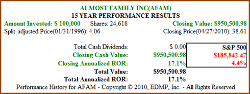 Figure 2 AFAM 15yr Price Performance (click to enlarge)