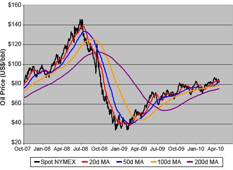 NYMEX Nearby Crude Oil