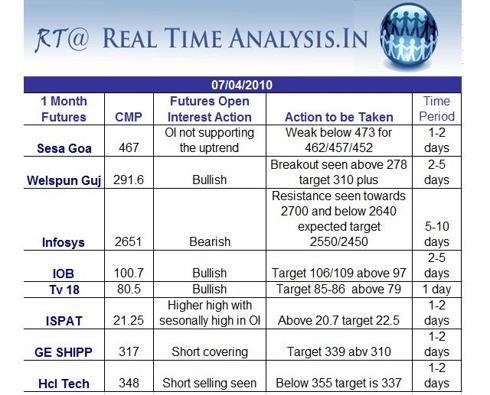 Positional Calls ( Futures Stocks India)
