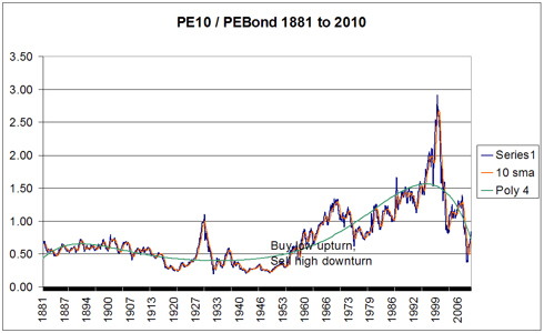PE10 to PEBond 1881-2010