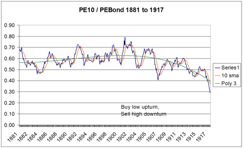 PE10 to PEBond 1881-1917