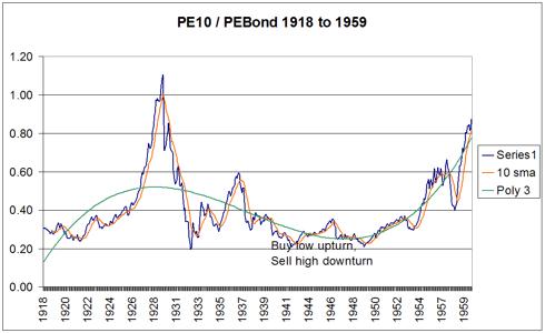 PE10 to PEBond 1918-1959