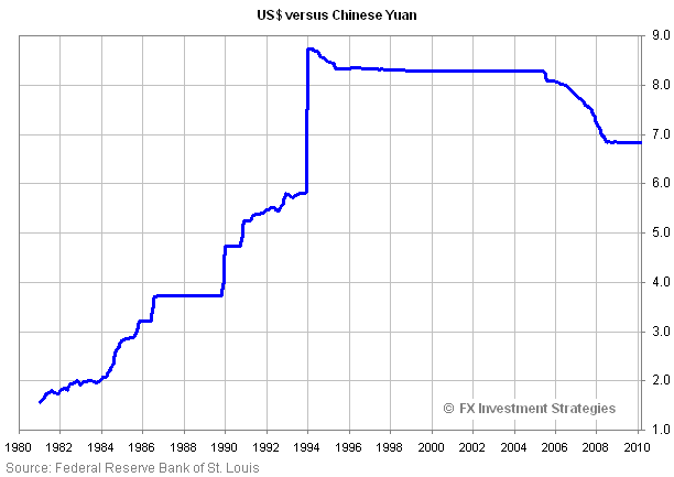 The Dollar Yuan Hodgepodge