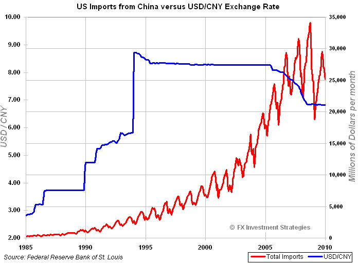 Will The Us Trade Balance Improve From A Stronger Yuan Many Economists Paul Krugman At Forefront Have Called For China To Re Value Its Currency And