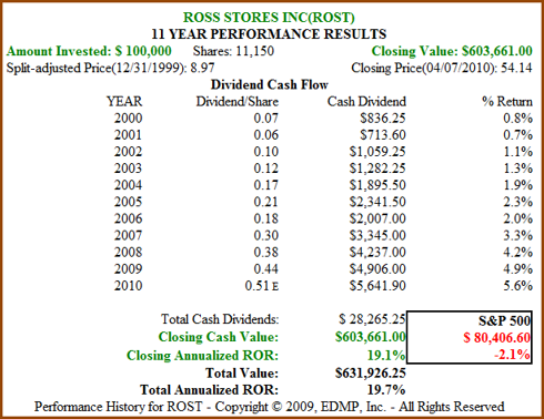 Figure 3b. ROST 11yr Dividend and Price Performance (click to enlarge)
