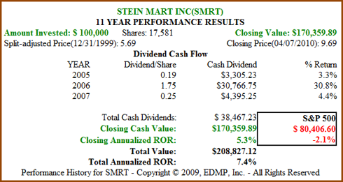 Figure 6b. SMRT 11yr Dividend and Price Performance (click to enlarge)