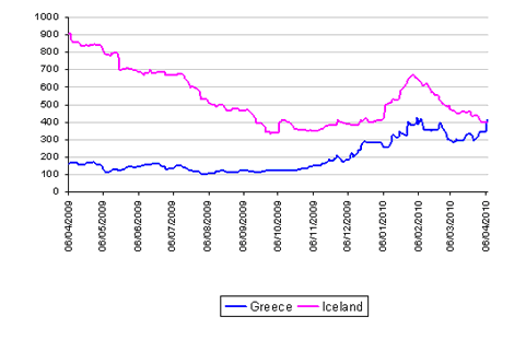 Figure 2: Cost of insurance for Greece touched that of Iceland, a country that was bailed out by the IMF. Source: Markit's CDS Report, Courtesy Gavan Nolan