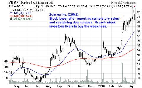 Zumiez Inc. (<a href='https://seekingalpha.com/symbol/ZUMZ' title='Zumiez Inc.'>ZUMZ</a>)