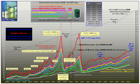 click to enlarge ... 25 yr chart & more at our website