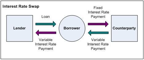 Role of credit derivatives to financial