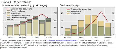 Global Credit Default Swaps (NASDAQ:<a href='https://seekingalpha.com/symbol/BIS' title='ProShares UltraShort Nasdaq Biotechnology ETF'>BIS</a>)