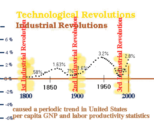 US Industrial Revolutions Tied to Productivity Growth Dips