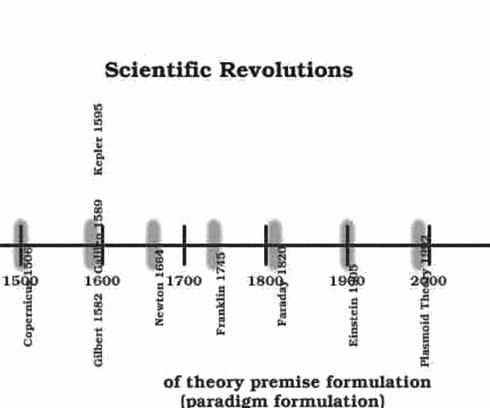 Scientific Revs