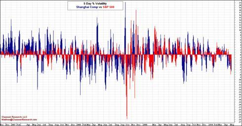 Historical Rolling Five Day Volatility Comparison