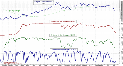 Percent Above 10 Day, 50 Day and 150 Day Averages