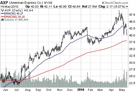American Express Co. (NYSE:<a href='https://seekingalpha.com/symbol/AXP' title='American Express Company'>AXP</a>)