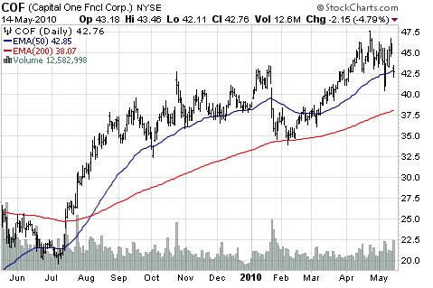Capital One Financial Corp (NYSE:<a href='https://seekingalpha.com/symbol/COF' title='Capital One Financial Corporation'>COF</a>)