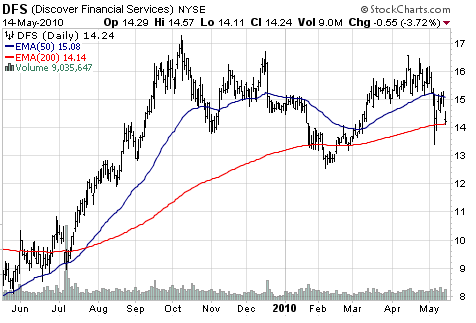 Discover Financial Services (NYSE:<a href='https://seekingalpha.com/symbol/DFS' title='Discover Financial Services'>DFS</a>)