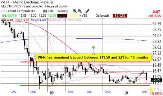 WFR trapped in an 18-month trading range