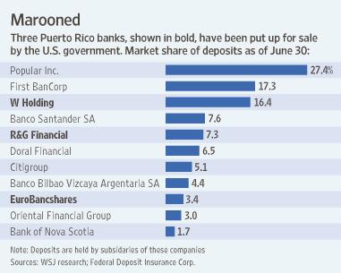 Top-Puerto-banks-by-Deposits