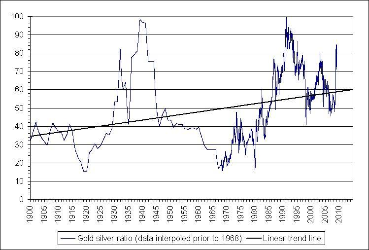 The Historical Gold Silver Ratio And Why It S Time To Seeking Alpha