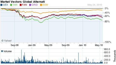 Cleantech ETFS NASDAQ NYSE