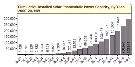 Global Solar Installations 2000-2020