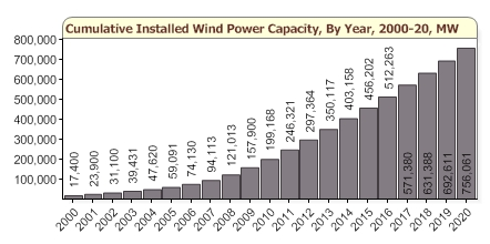 Global Wind Installations 2000-2020