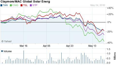 Solar ETF NASDAQ NYSE