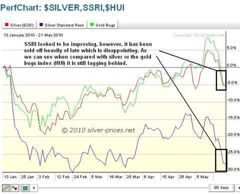 Silver SSRI and HUI 24 May 2010.jpg