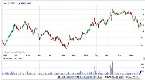 Alkermes (<a href='https://seekingalpha.com/symbol/ALKS' title='Alkermes plc'>ALKS</a>) 52-Week Chart